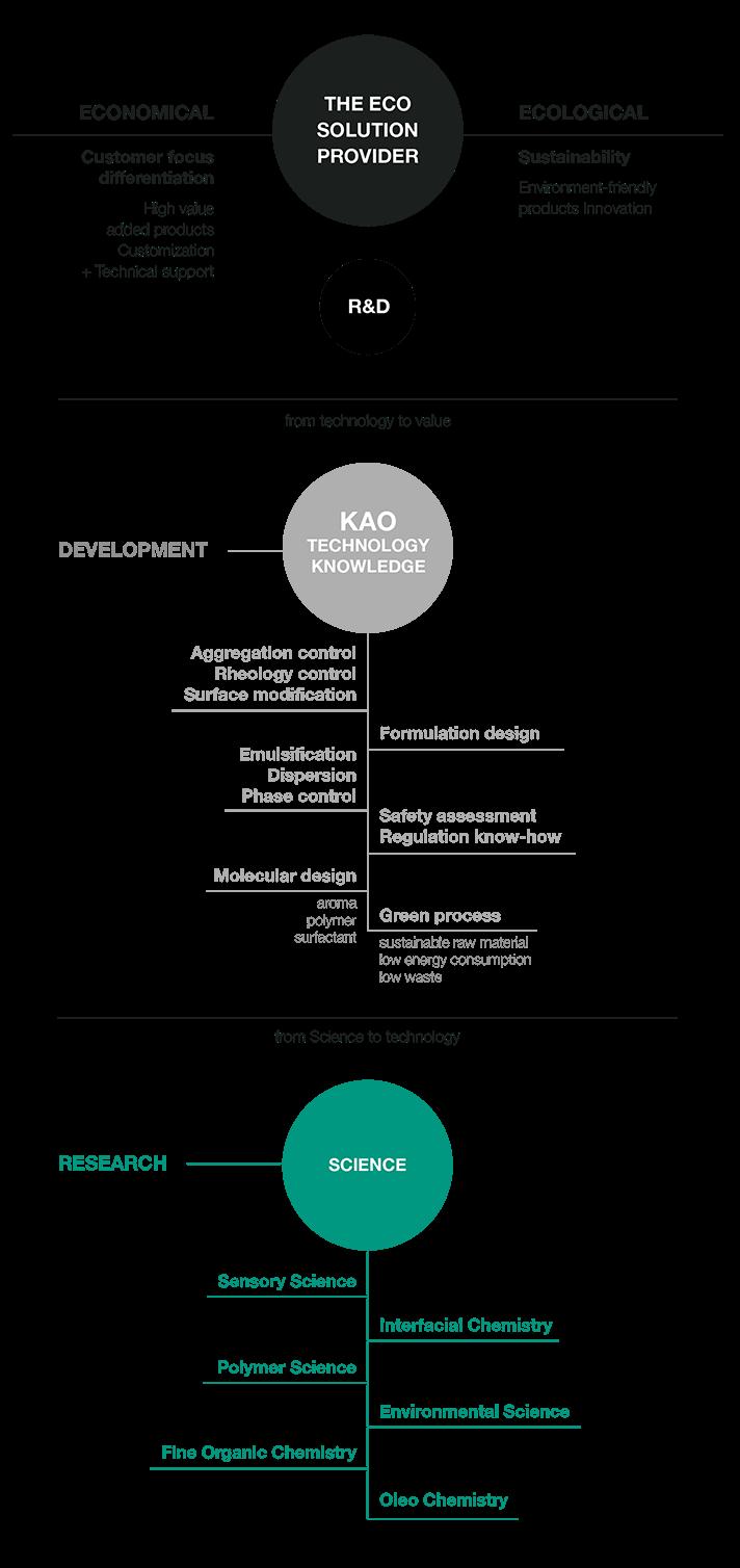 Developments – R&D Activities: work areas