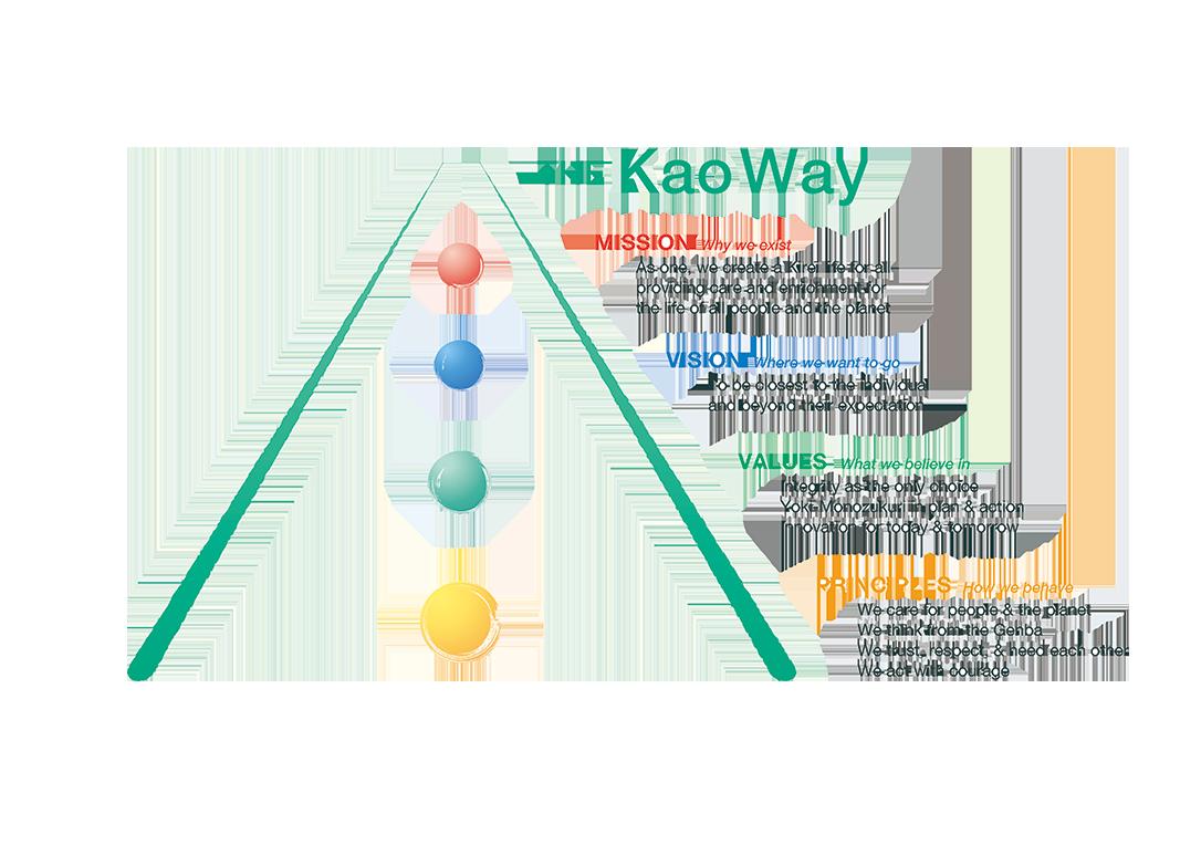 The Kao Way